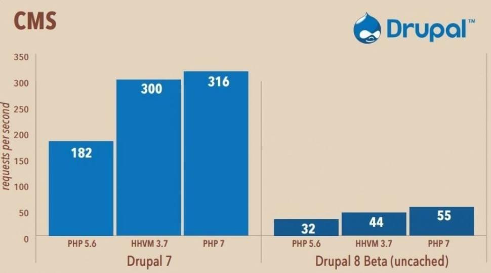 Drupal on PHP7