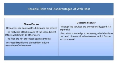Possible-Risk & Disadvantages-of-Web-Host