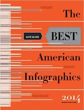 The Best Amerian infographs