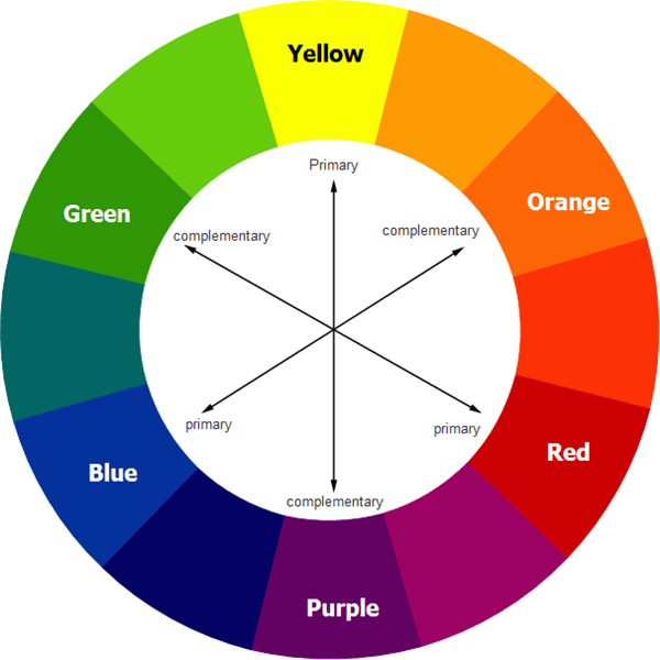 In Terms Of Contrasting Colors We Can Also Talk About Hue Saturation And Temperature