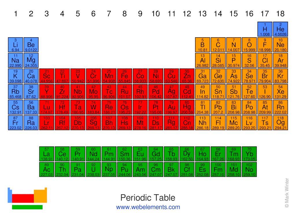 The Periodic Table Of The Elements By Webelements
