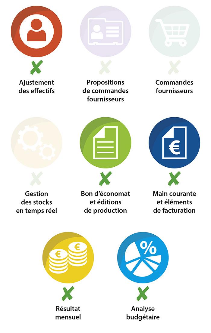Fonctionnalités de WebFil standard. WebFil global, la solution globale pour la restauration collective. Logiciel de gestion de la restauration collective.