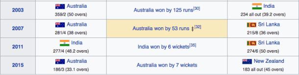 παγκόμιοι πρωταθλητές κρίκετ 2003-2015