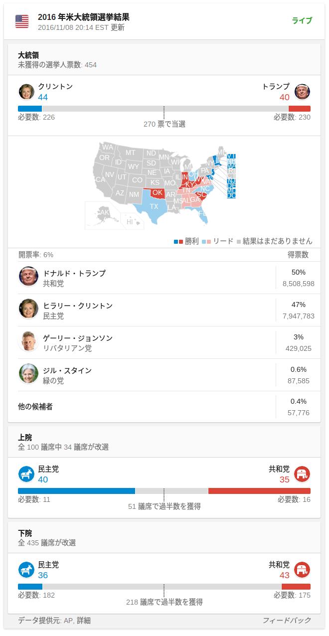 Googleで大統領戦を見る