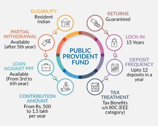 Public Provident Fund scheme | Benefits of investing in PPF