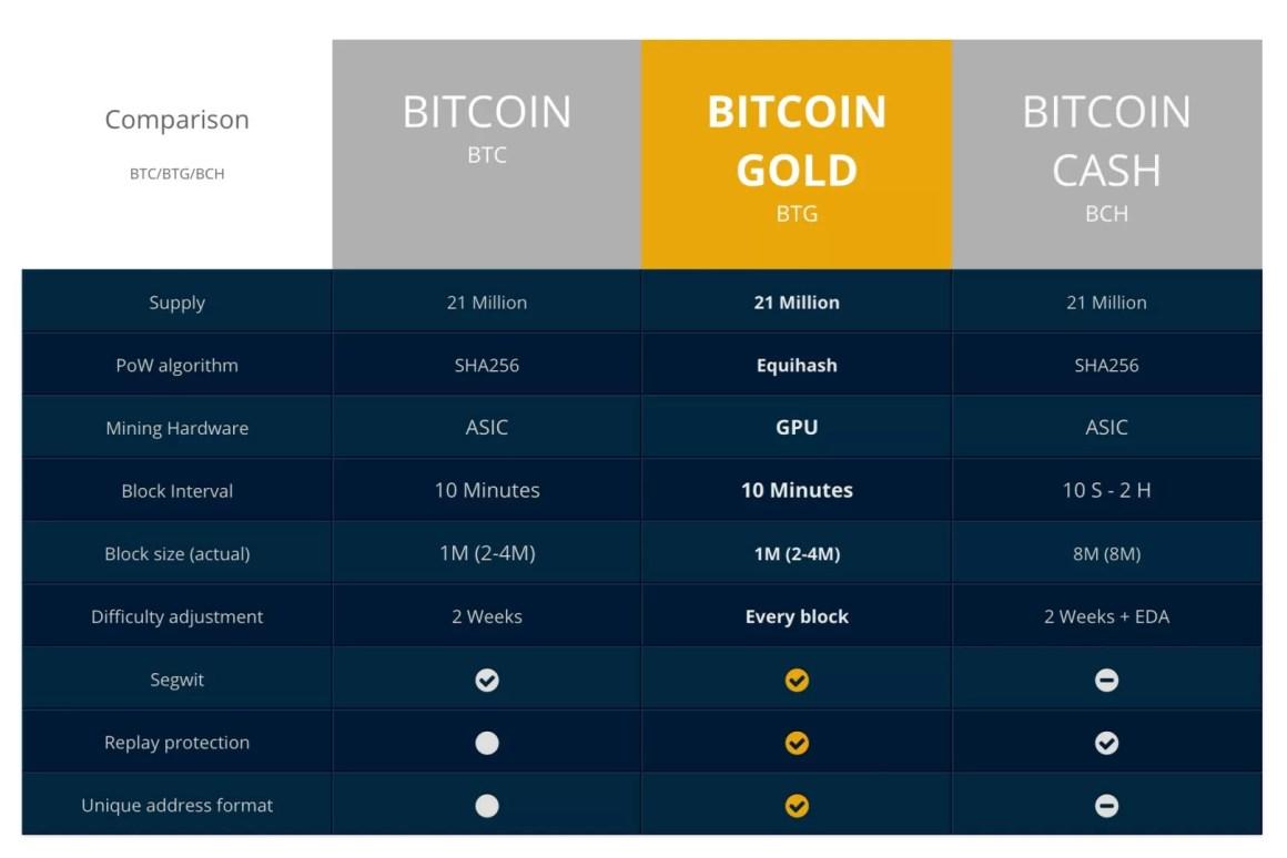 Bitcoin Gold GPU Bitcoin Mining Official Website