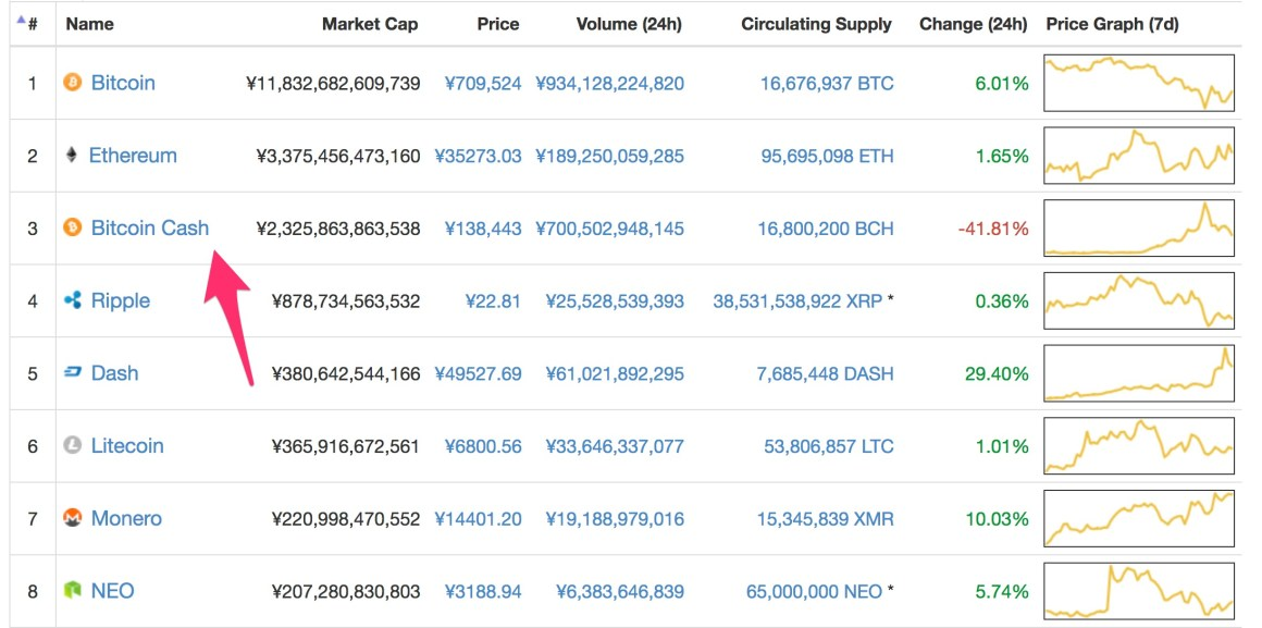 Cryptocurrency Market Capitalizations CoinMarketCap