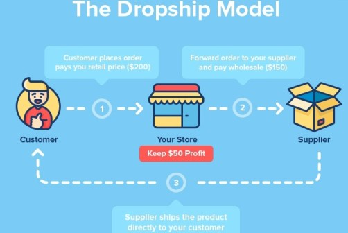 dropshipping scheme. how dropshipping works. what is dropshipping