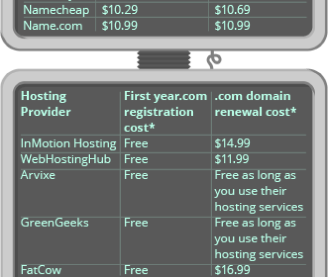 If You Own One Or Two Domain Names It Is Likely You Got Them For Free From Your Hosting Provider As Mentioned Before Hosting Providers Usually Give A Year