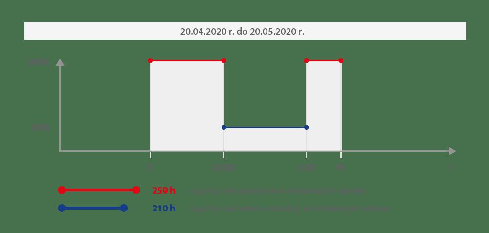 Wariant 2 z programowaniem redukcji mocy
