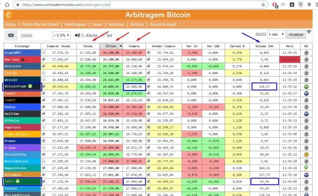 Arbitragem de Criptomoedas e Bitcoin - Cointrademonitor