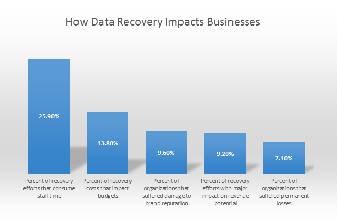 How-Data-Recovery-Impacts-Business
