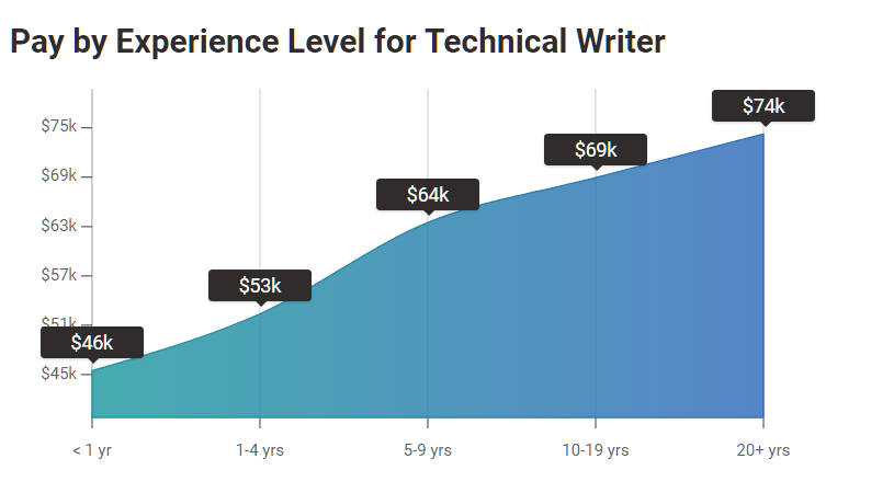 Is The Future of Technical Writing Inspiring