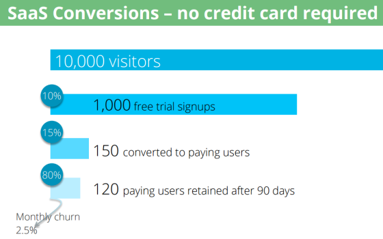 credit-card-not-required-case-study