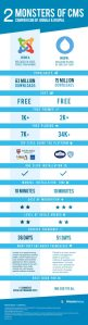 joomla-vs-drupal-comparison-chart