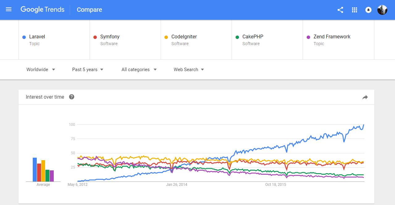google trends top php frameworks