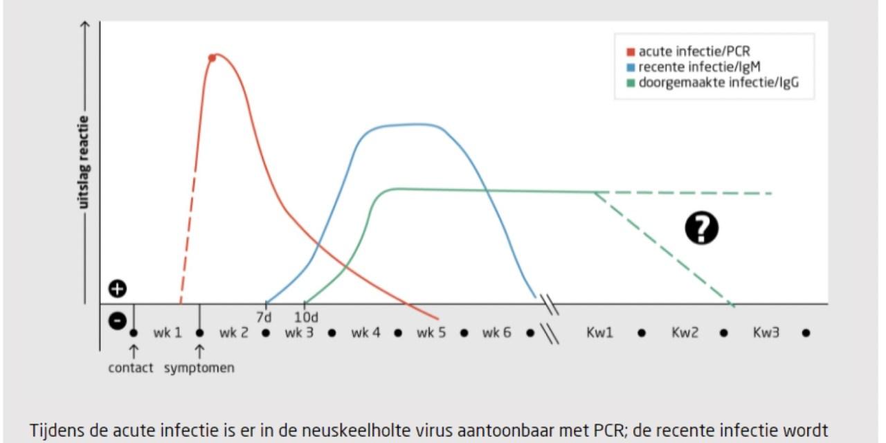 Op verzoek van Rouveense Huisarts: studie naar de dynamiek van het virus van SARS-CoV-2 en de antistofrespons