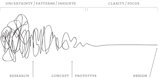 Damien Newman's squiggle diagram