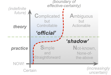 Scan Diagram: Official vs. Shadow
