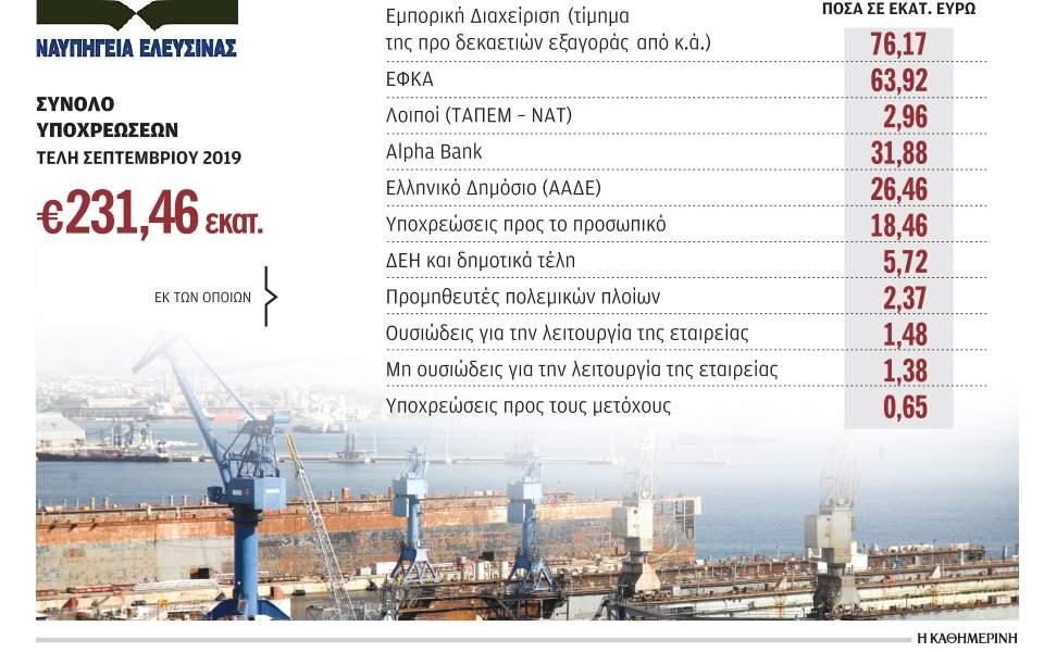 Πάνω από 230 εκατ. τα χρέη των Ναυπηγείων Ελευσίνας | Επιχειρήσεις