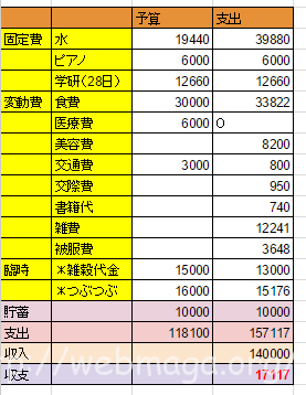201511月家計簿