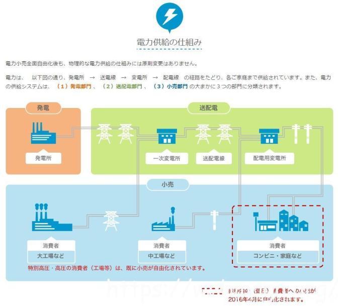 電力自由化の仕組み