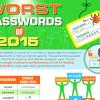 2015年の「最悪なパスワード」1位は「123456」、2位は「password」 – 個人的なパスワードの設定