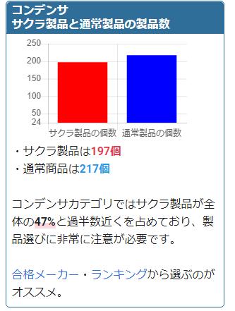 コンデンサ サクラ製品と通常製品の製品数