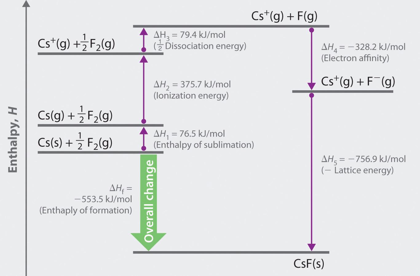 Lattice Energies In Ionic Solids