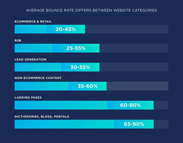 average bounce rates differs between website categories