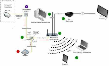 создаются 3 канала передачи информации