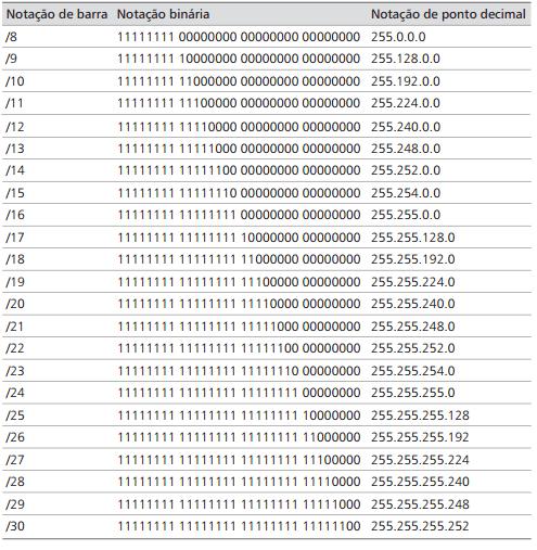 Fonte: Kit de Treinamento MCTS, Exame 70-642, Configuração do Windows Server 2008, p.48