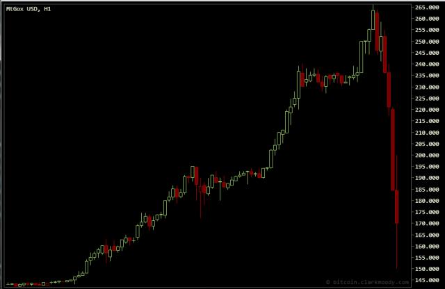 bitcoin-grafik-2013