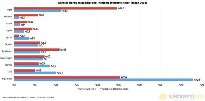 kuresel_olarak_en_populer_otel_inceleme_internet_siteleri_nisan_2014_560_b