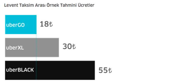 Картинки по запросу uber app turkiye