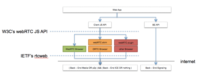 Browsers color coded by webrtc support