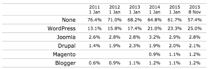 WordPress-publishing-platform-growth-