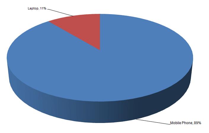 linkedin network chart