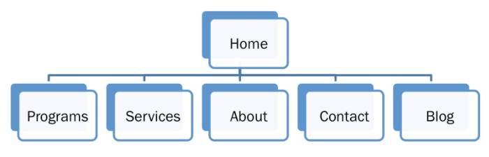 diagram of a website