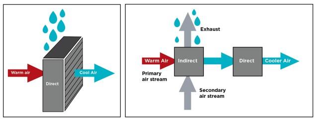 Figure 3. Direct evaporative vs. indirect evaporative cooling