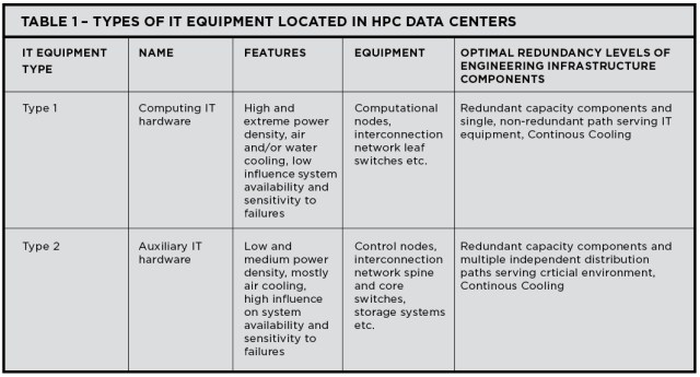 Table 1. Types of IT equipment located in HPC data centers