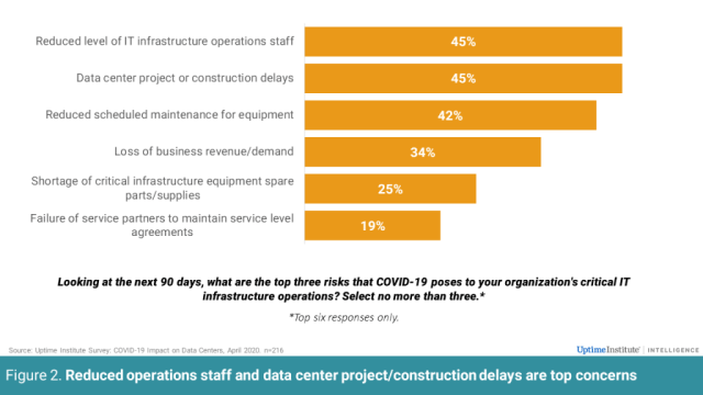 COVID-19: What worries data center management the most?