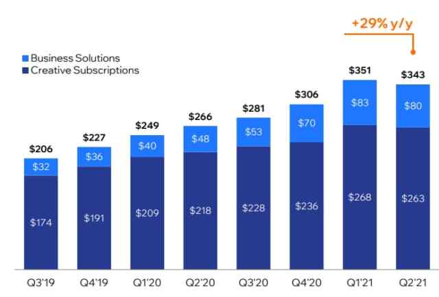 Chart showing Wix collections over the past two years, with 29% year-over-year growth in Q2 2021