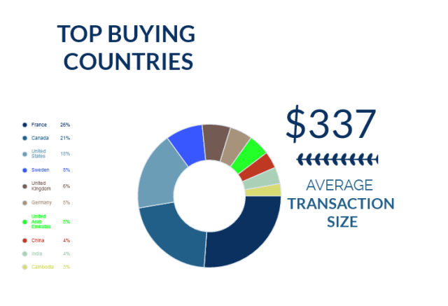 NameSilo September Marketplace Stats