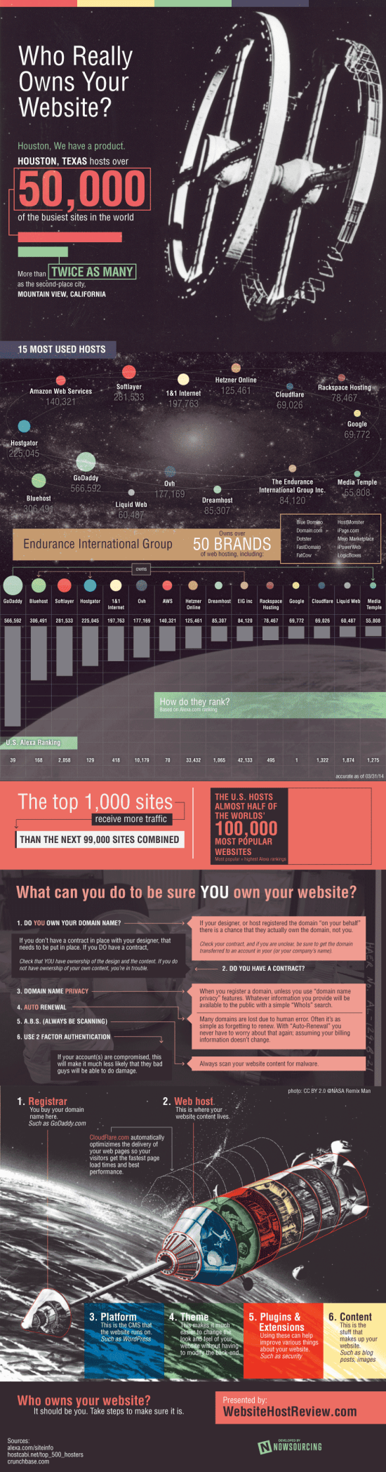 Who Owns Your Website