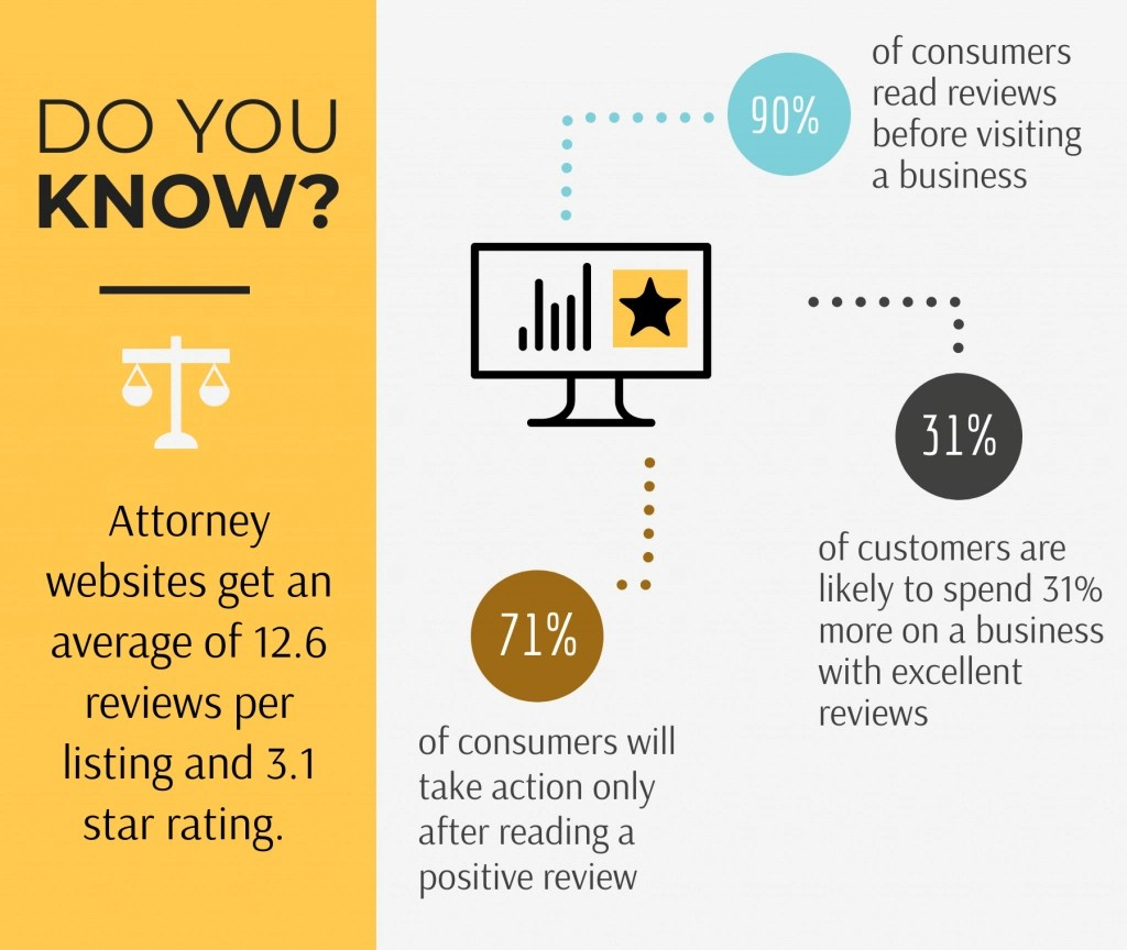 Online Reviews for Websites