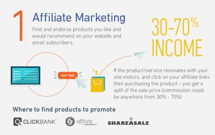 Affiliate marketing (Method 1)