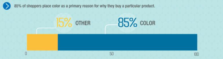 Color - a main reason to buy