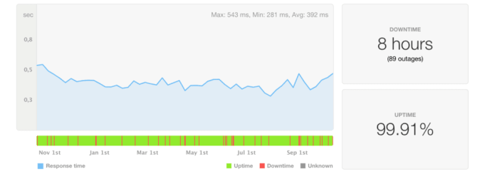 A2 Hosting uptime and speed last 12 months