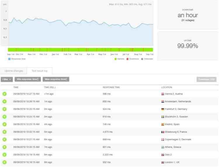 Prestazioni di hosting di SiteGround